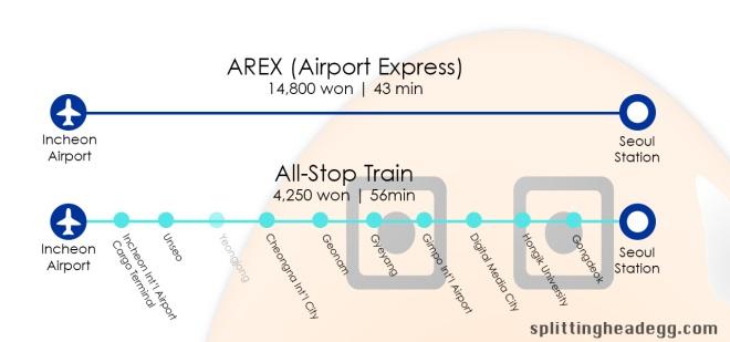 AREX vs All-Sop Train