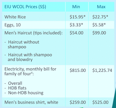 EIU WCOL Prices